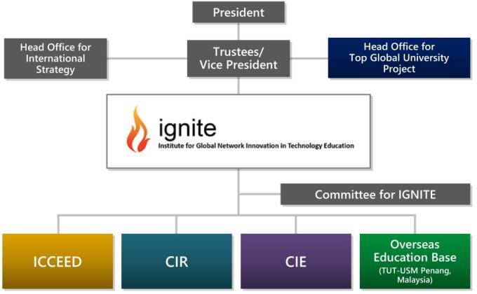 An The organization chart and a simple overview of each center