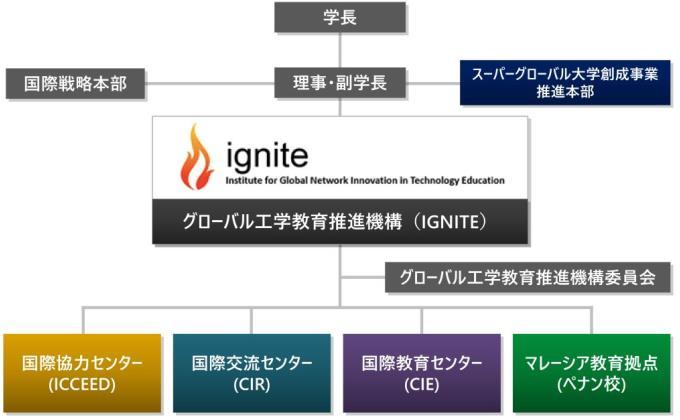 組織図、各センターの概略